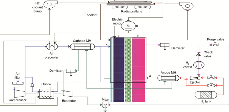 Techno-Economic Challenges of Fuel Cell Commercialization