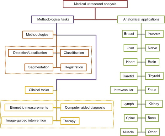 Deep Learning in Medical Ultrasound Analysis: A Review