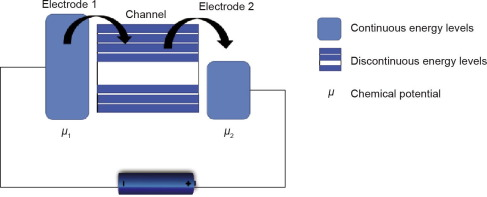 Advances in Molecular Electronics: A Brief Review