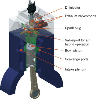 A High Efficiency Two Stroke Engine Concept The Boosted Uniflow Scavenged Direct Injection Gasoline Busdig Engine With Air Hybrid Operation Sciencedirect