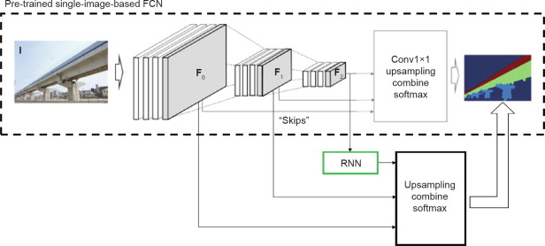 Advances in Computer Vision-Based Civil Infrastructure