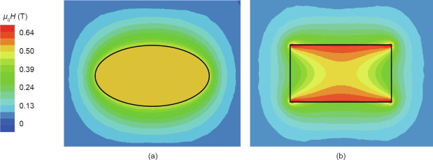 Perspective and Prospects for Rare Earth Permanent Magnets