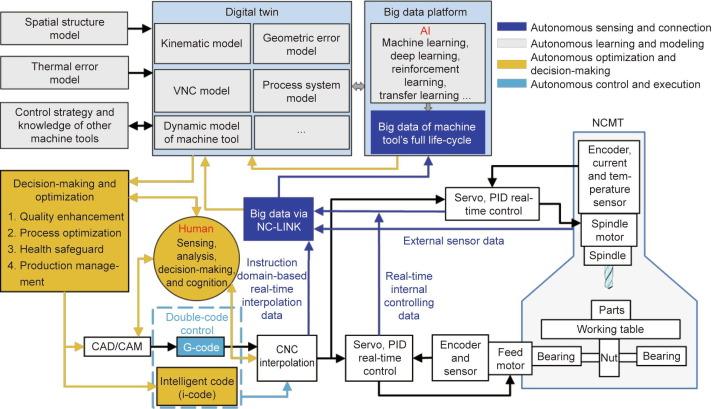Toward Intelligent Machine Tool - ScienceDirect