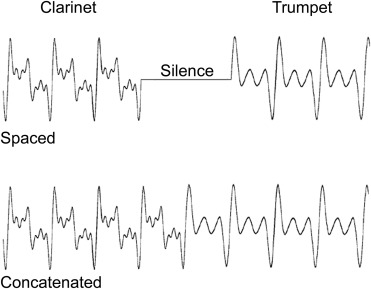 Temporal and spectral contributions to musical instrument