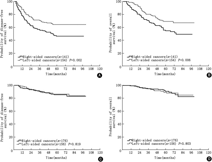 Comparison Of 627 Patients With Right And Left Sided Colon Cancer In China Differences In Clinicopathology Recurrence And Survival Sciencedirect