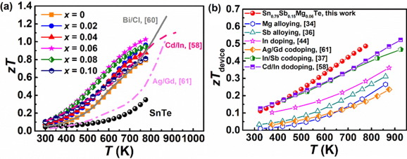 Approaching the minimum lattice thermal conductivity of p-type SnTe