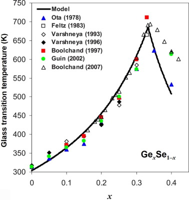 Predicting the onset temperature (Tg) of GexSe1−x glass