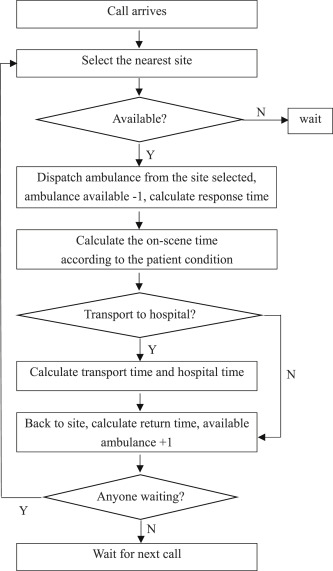 Simulation Modeling And Optimization For Ambulance Allocation Considering Spatiotemporal Stochastic Demand Sciencedirect *subscribing turning on notifications by clicking on that bell icon *leaving a like *leaving a comment hope you have great day. simulation modeling and optimization
