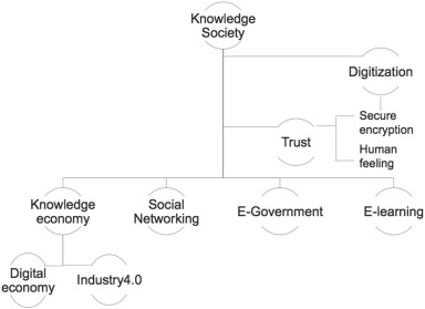 The knowledge society's origins and current trajectory