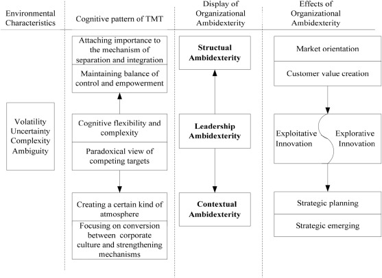 Applying Organizational Ambidexterity In Strategic Management Under A Vuca Environment Evidence From High Tech Companies In China Sciencedirect