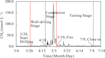 Preliminary results of environmental monitoring of the