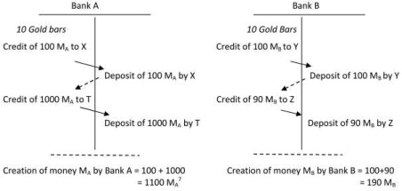Does modern banking lead to money privatization? - ScienceDirect