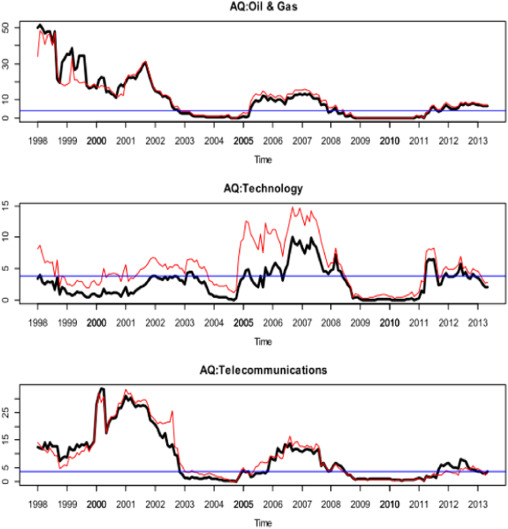 Adaptive markets hypothesis for Islamic stock indices
