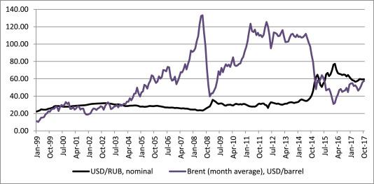 Dynamic P Through Of Oil Prices To