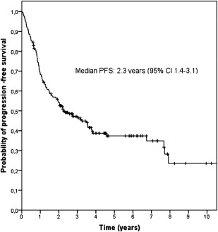 Outcomes of Treatment in Slovene Follicular Lymphoma