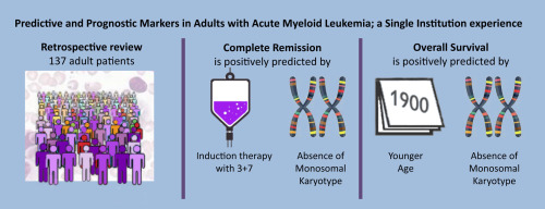Predictive and Prognostic Markers in Adults With Acute