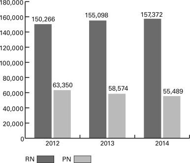 A Changing Environment: 2016 NCSBN Environmental Scan - ScienceDirect