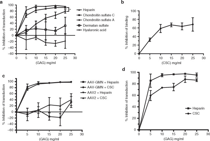 Chondroitin Sulfate is the Primary Receptor for a Peptide ... on