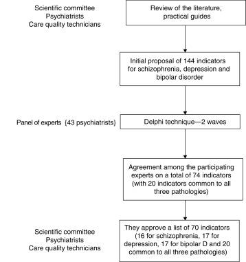 similarities between bipolar and schizophrenia