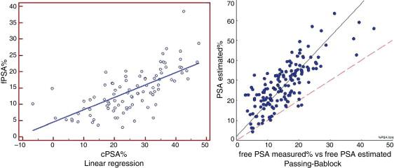 valores de altitud de próstata psa