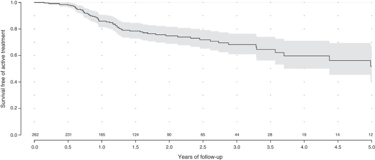 adenocarcinoma prostatico gleason 9 survival