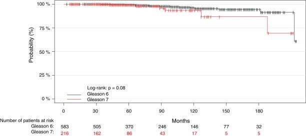 mortalidad por cáncer de próstata gleason 7 3