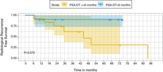 adt y radiación para el cáncer de próstata 3 4 gleason 7