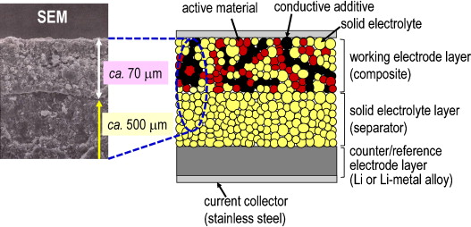Recent development of sulfide solid electrolytes and