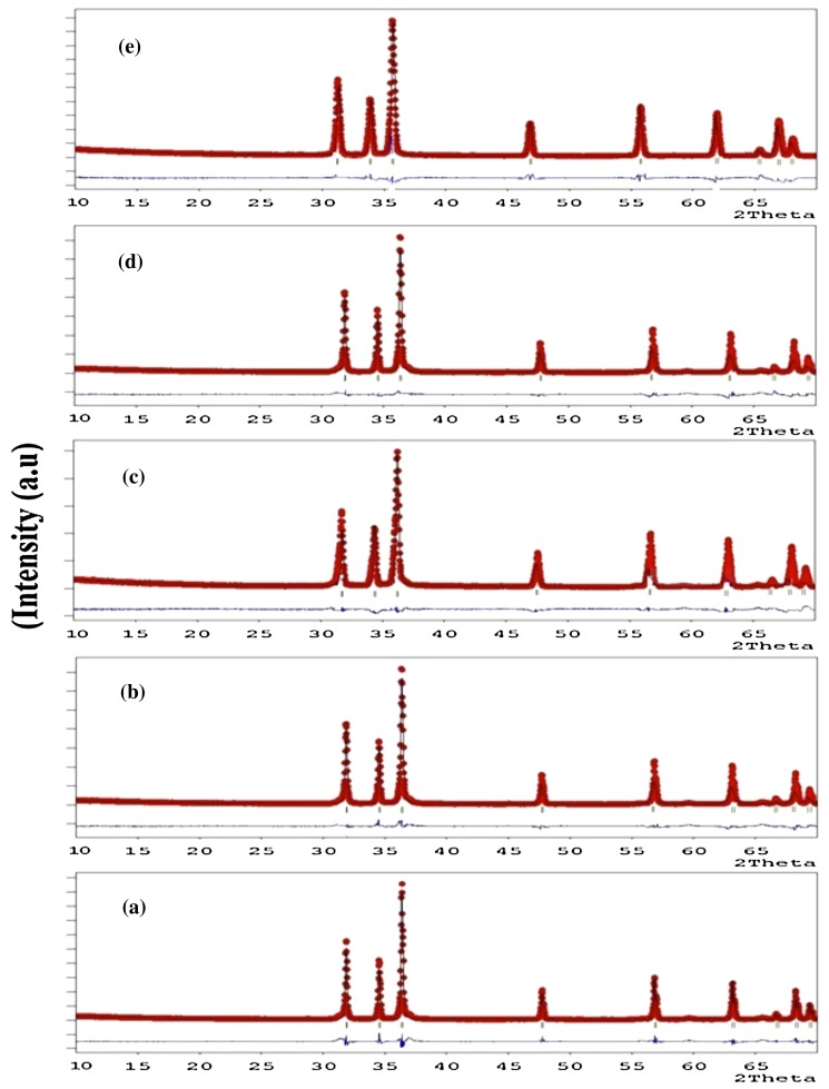 X-ray peak profile analysis of solid-state sintered alumina doped