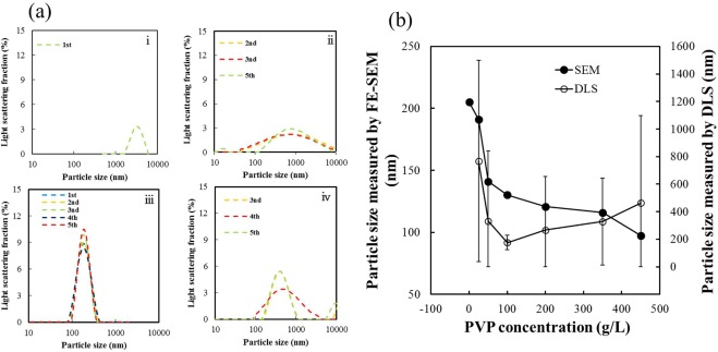 Effect of PVP on the synthesis of high-dispersion core–shell barium