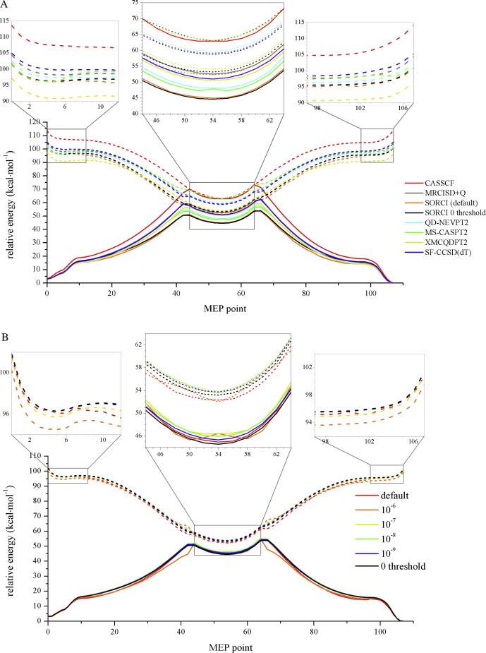Sorci For Photochemical And Thermal Reaction Paths A Benchmark