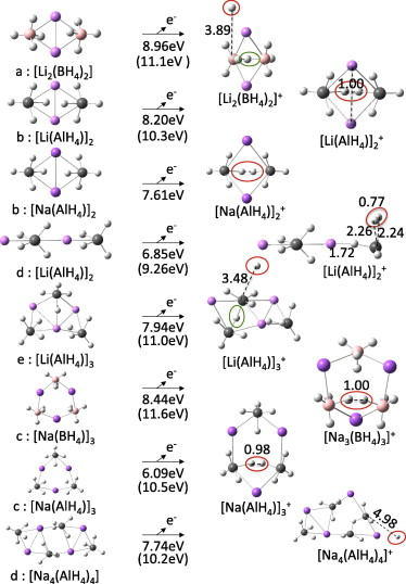 Quantum chemical studies of M(BH4)n and M(AlH4)n, M = Li and