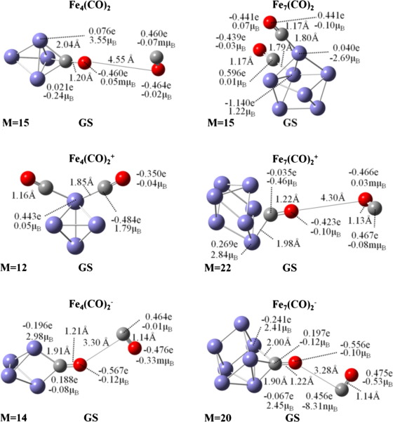 Adsorption and dissociation of carbon monoxide on iron and