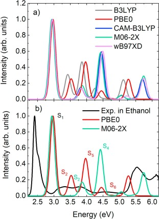 c70d389b4e Insight into the optical properties of meso-pentafluorophenyl(PFP ...