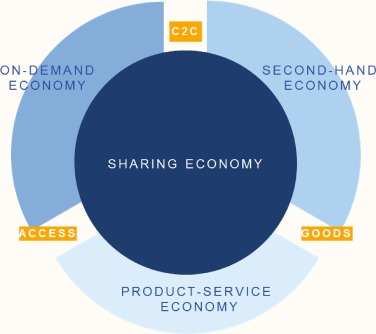 Putting The Sharing Economy Into Perspective Sciencedirect