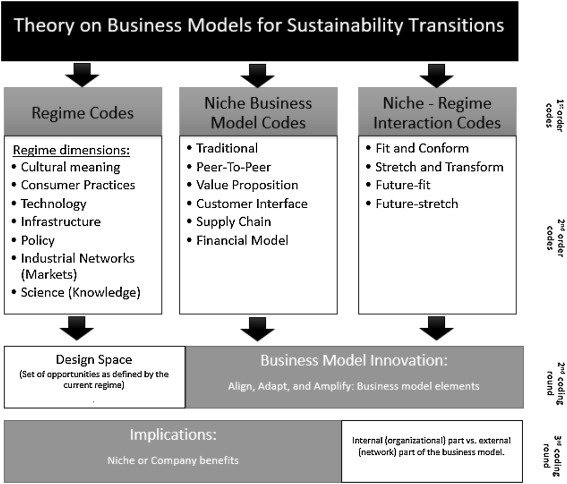Sustainability Free Full Text Designing The Business Models For Circular Economy Towards The Conceptual Framework Html