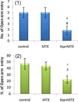 Effect of long-term aspartame (artificial sweetener) on anxiety
