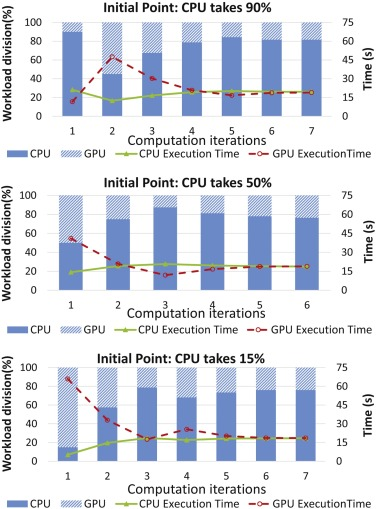 Energy conservation for GPU–CPU architectures with dynamic