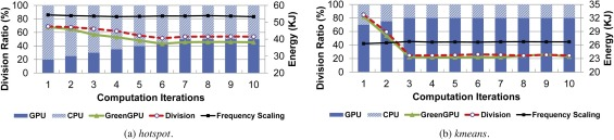 Energy conservation for GPU–CPU architectures with dynamic workload