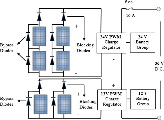 The design and implementation of PV-based intelligent distributed