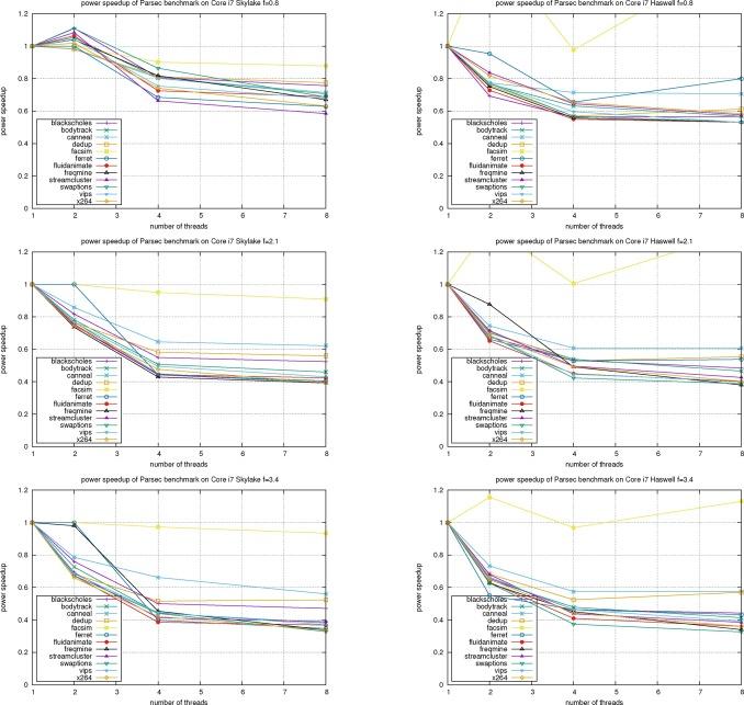 Performance and energy metrics for multi-threaded