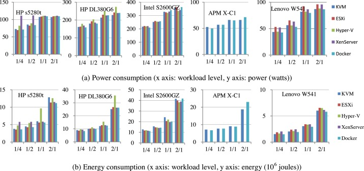 Energy efficiency comparison of hypervisors - ScienceDirect