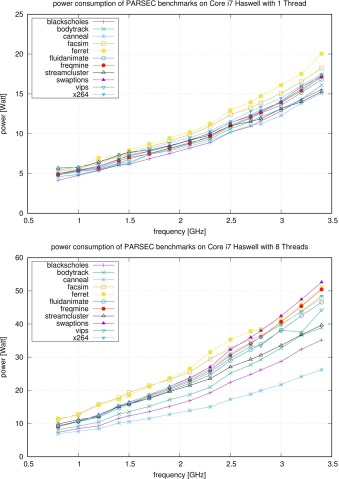 Model-based optimization of the energy efficiency of multi