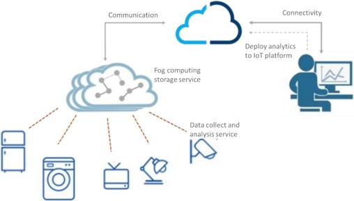 A Creative IoT agriculture platform for cloud fog computing