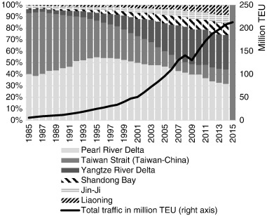 Port governance in China since 2004: Institutional layering