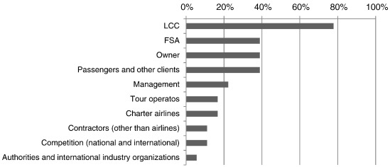 Airport and low-cost carrier business relationship management as a ...