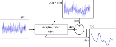Adaptive filtering of EEG/ERP through noise cancellers using