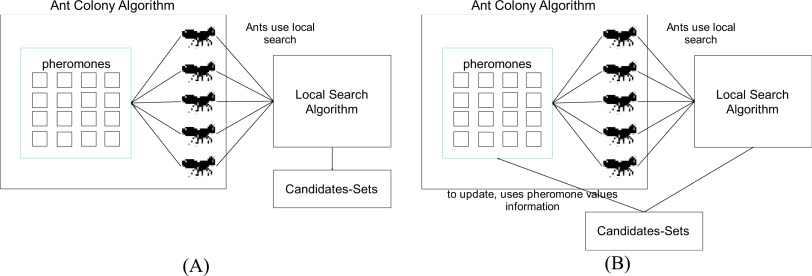 Effective heuristics for ant colony optimization to handle