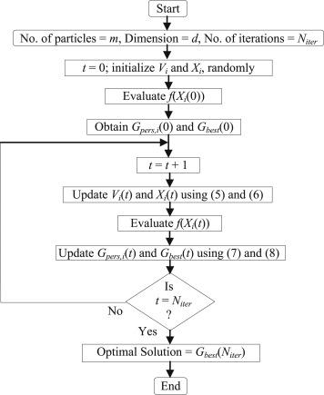 A novel orthogonal PSO algorithm based on orthogonal