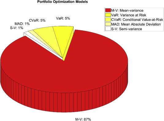 A Survey Of Swarm Intelligence For Portfolio Optimization